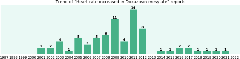 Could Doxazosin mesylate cause Heart rate increased?