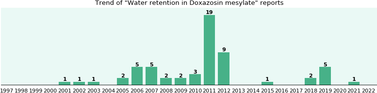 Could Doxazosin mesylate cause Water retention?