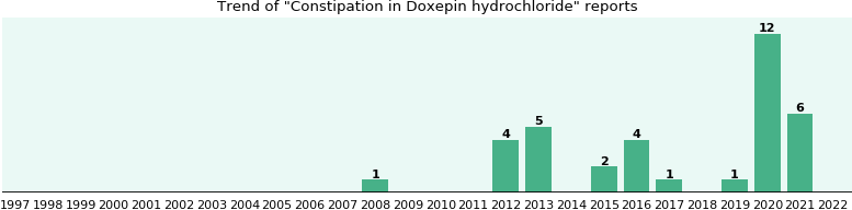 Could Doxepin hydrochloride cause Constipation?