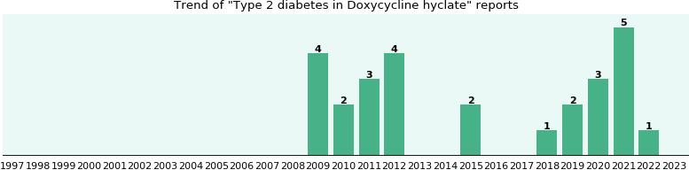 doxycycline type 2 diabetes