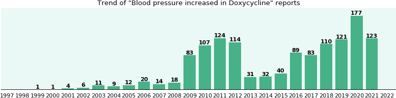 Could Doxycycline cause Blood pressure increased?
