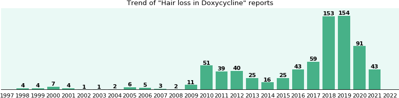 can doxycycline cause hair loss