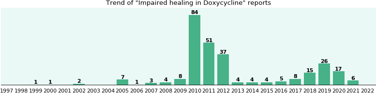Could Doxycycline cause Impaired healing?
