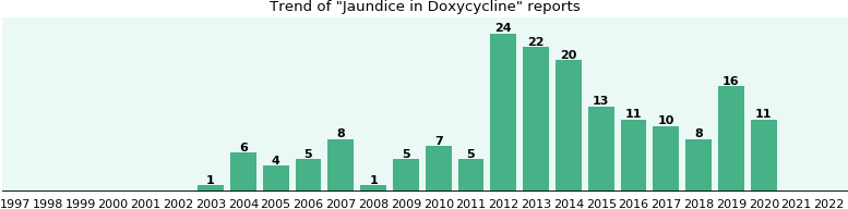 Will you have Jaundice with Doxycycline? - eHealthMe