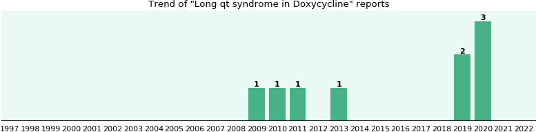 Could Doxycycline cause Long qt syndrome?