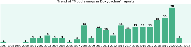 Will you have Mood swings with Doxycycline? - eHealthMe