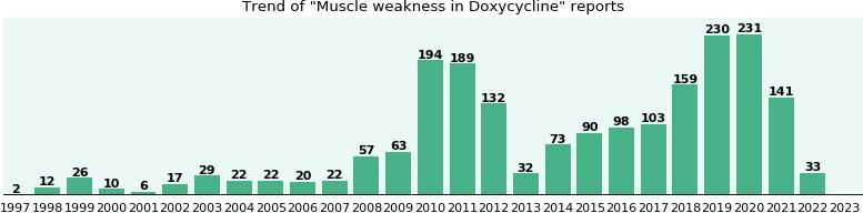 doxycycline muscles weak