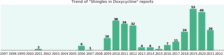 Could Doxycycline cause Shingles?