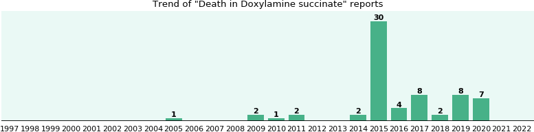 Could Doxylamine succinate cause Death?