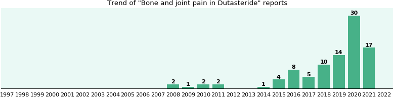 Will You Have Bone And Joint Pain With Dutasteride Ehealthme