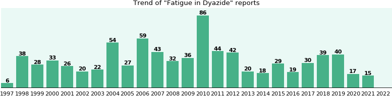 Could Dyazide cause Fatigue?