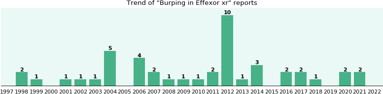 Could Effexor xr cause Burping?