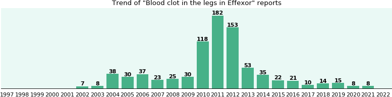 Blood effexor and alcohol