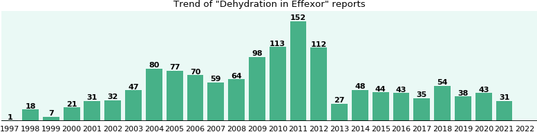 Could Effexor cause Dehydration?