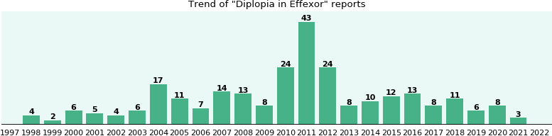 Could Effexor cause Diplopia?