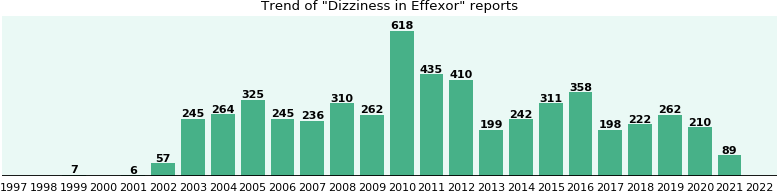 Could Effexor cause Dizziness?