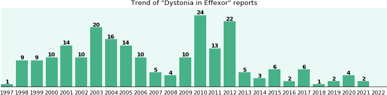 Could Effexor cause Dystonia?
