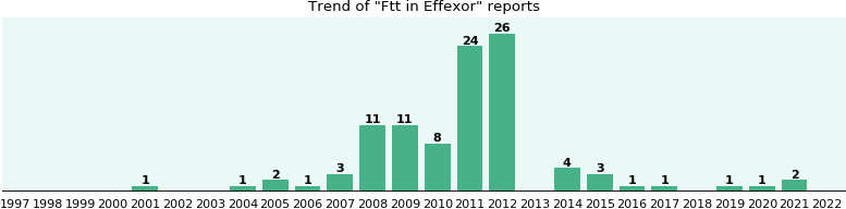 Could Effexor cause Ftt?