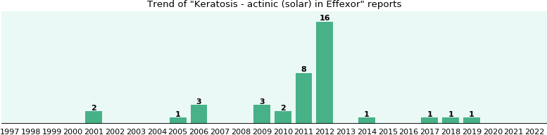 Could Effexor cause Keratosis - actinic (solar)?