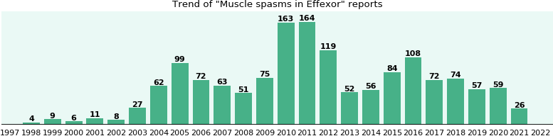 Could Effexor cause Muscle spasms?