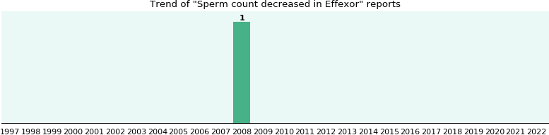 Effexor and sperm count