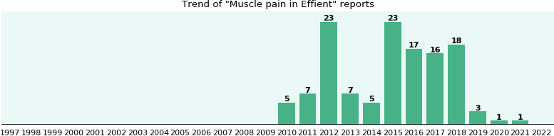 Could Effient cause Muscle pain?