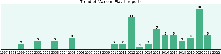 Could Elavil cause Acne?