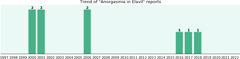 Could Elavil cause Anorgasmia?