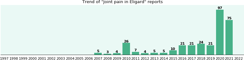 Could Eligard cause Joint pain?