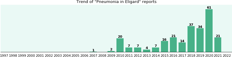 Could Eligard cause Pneumonia?