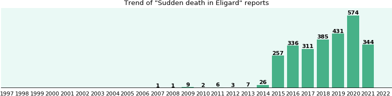 Could Eligard cause Sudden death?