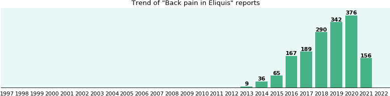 Who Have Back Pain With Eliquis From Fda Reports Ehealthme