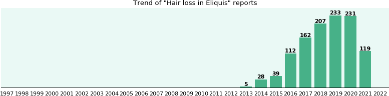Will you have Hair loss with Eliquis - from FDA reports - eHealthMe