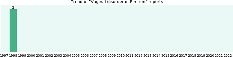 Could Elmiron cause Vaginal disorder?