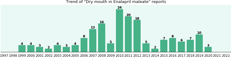 Could Enalapril maleate cause Dry mouth?