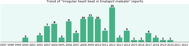 Could Enalapril maleate cause Irregular heart beat?