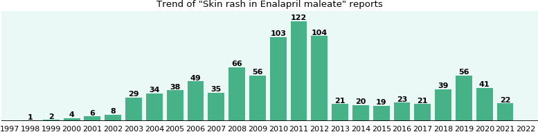 Could Enalapril maleate cause Skin rash?