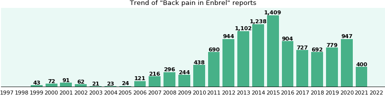 Could Enbrel cause Back pain?