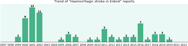 Could Enbrel cause Haemorrhagic stroke?