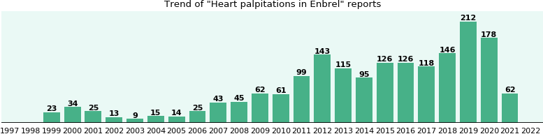 Could Enbrel cause Heart palpitations?