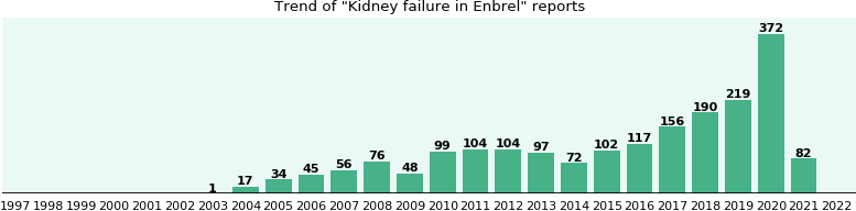 Could Enbrel cause Kidney failure?
