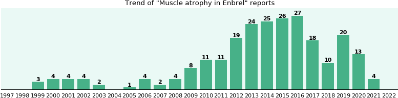 Could Enbrel cause Muscle atrophy?