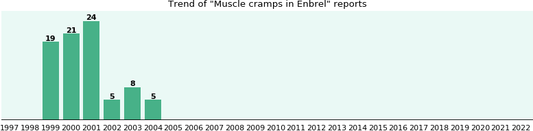 Could Enbrel cause Muscle cramps?
