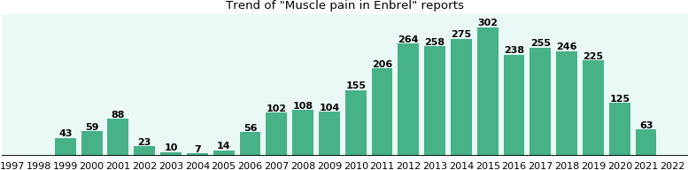 Could Enbrel cause Muscle pain?