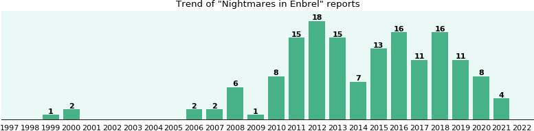 Could Enbrel cause Nightmares?