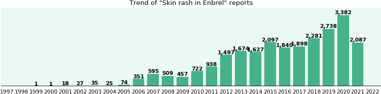 Could Enbrel cause Skin rash?