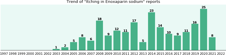 Could Enoxaparin sodium cause Itching?