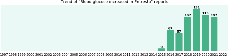 Will You Have Blood Glucose Increased With Entresto