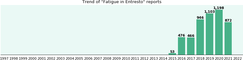 Will You Have Fatigue With Entresto Ehealthme