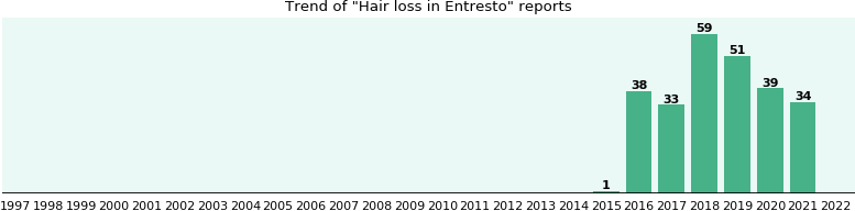 Will you have Hair loss with Entresto - from FDA reports - eHealthMe